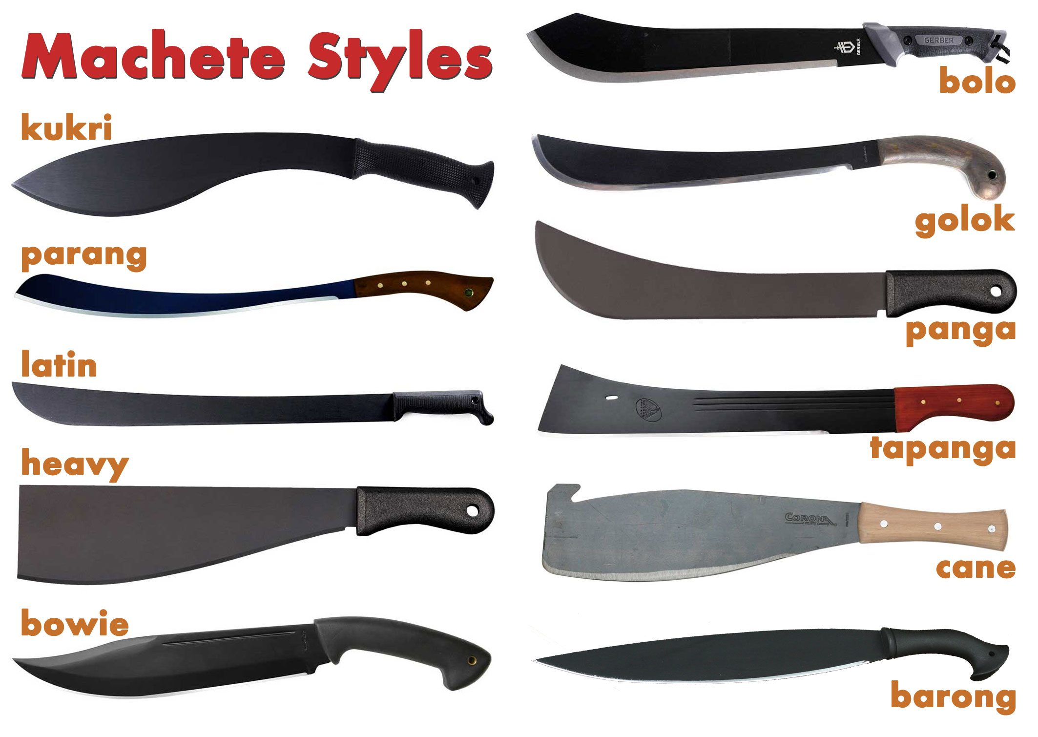 best machetes reviewed tested rated in 2018 thegearhunt. Black Bedroom Furniture Sets. Home Design Ideas